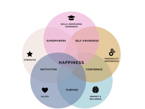 Work Happiness Blueprint